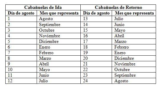 Calendario Cabanuelas.Cabanuelas Meteorologia Tradicional Valladolid De Pueblo